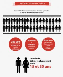 Les chiffres de la spondylarthrite en France